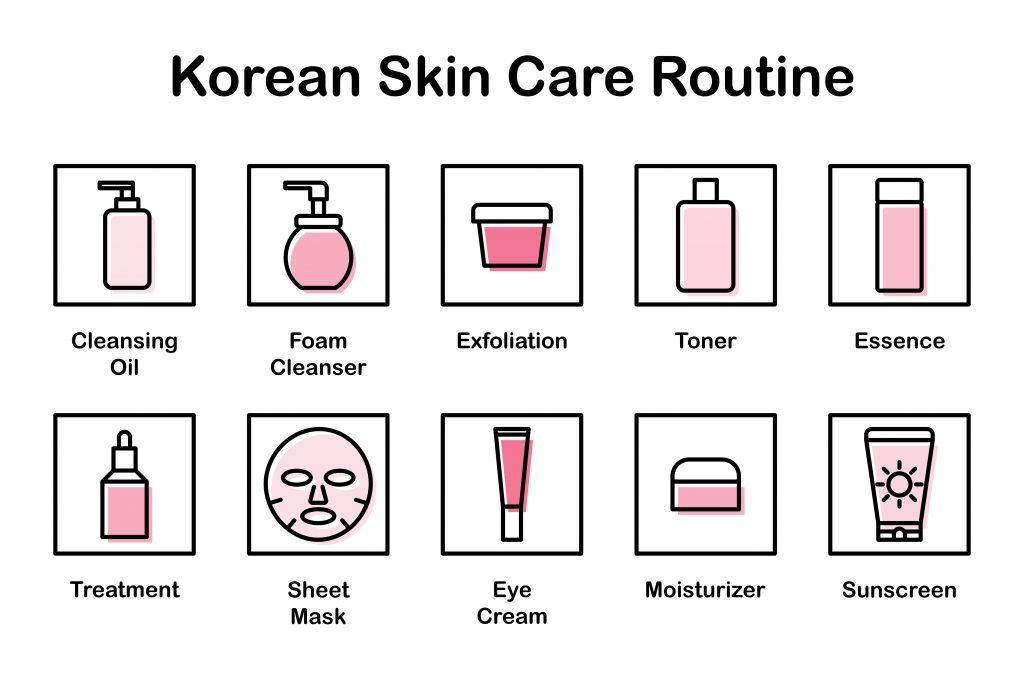 Ten Steps of Korean Skin Care Routine